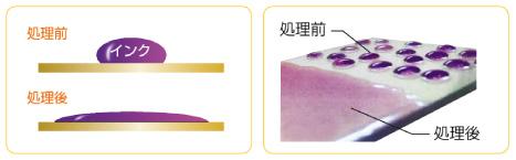 表面改質イメージ